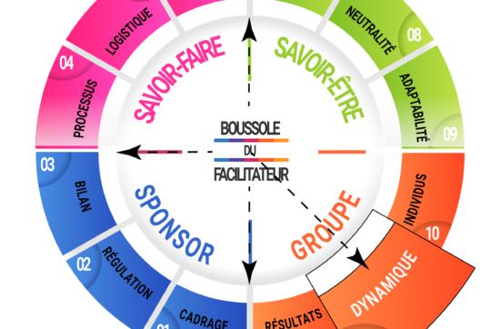 Boussole du facilitateur: Dynamique